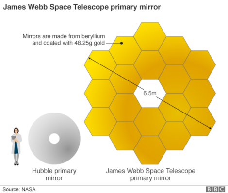 _84597247_jwst_primary_mirror_size_comp_624in