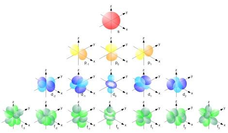 =Single_electron_orbitals