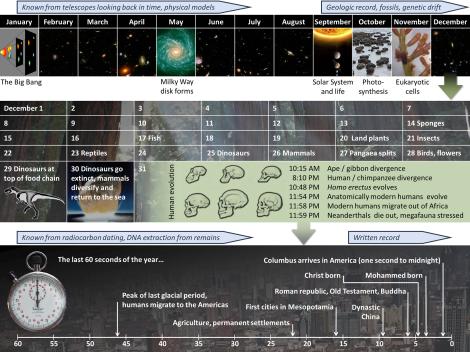 Cosmic_Calendar