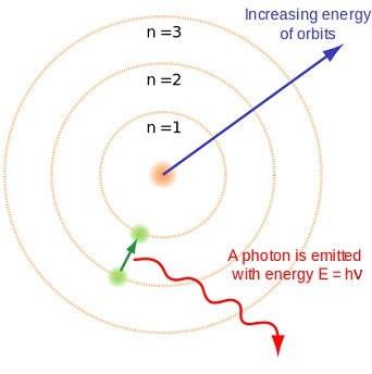 quantum-atom-bohr