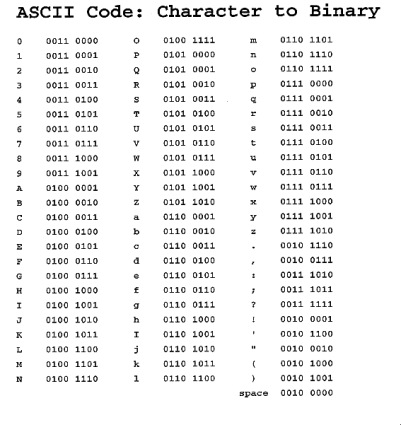 ascii-binary-chart