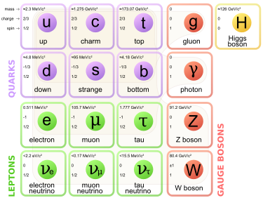 standard_model_of_elementary_particles-svg