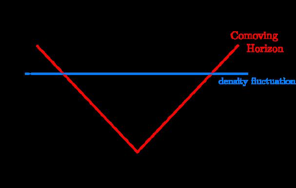 Figures_Scales
